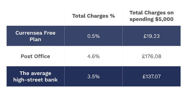 Charges Currensea vs post office and high-street bank
