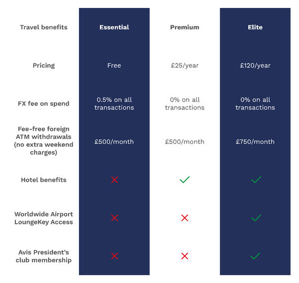 Pricing plans offered by Currensea