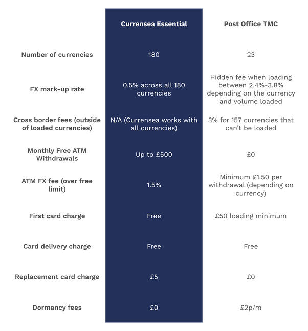 Currensea vs Post Office