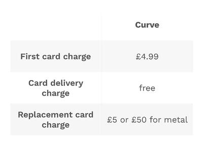 Curve extra charges