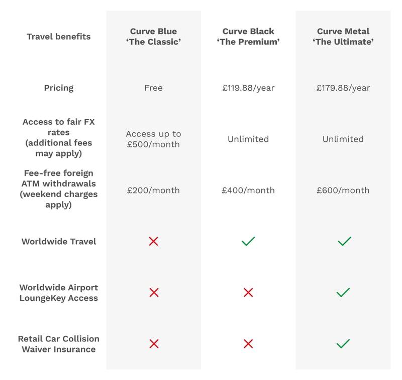 Curve pricing plan comparison