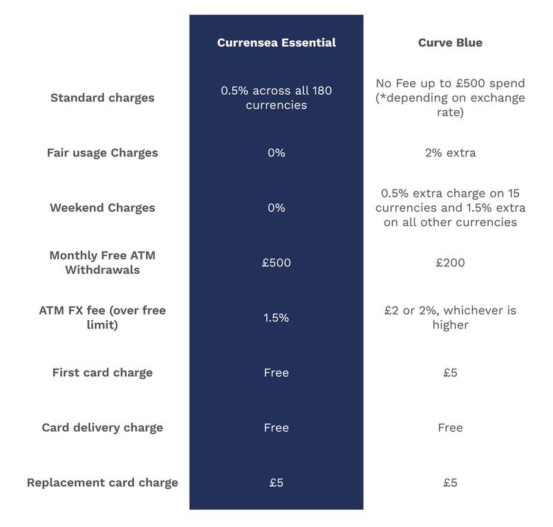 Curve vs Currensea free plan comparison