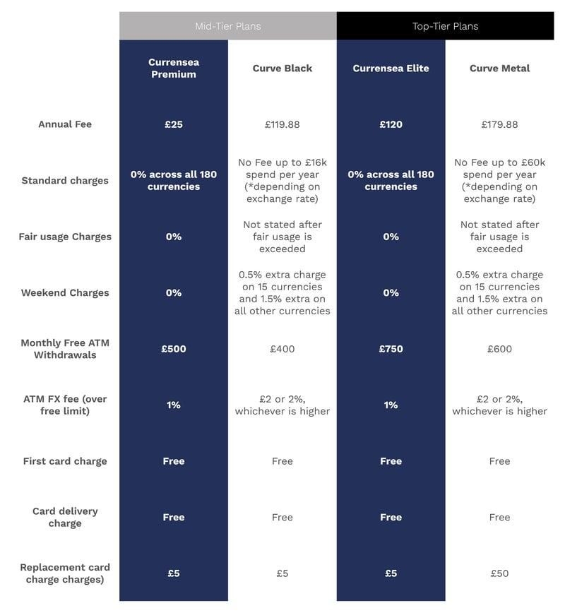 Curve vs Currensea mid and top tier comparison