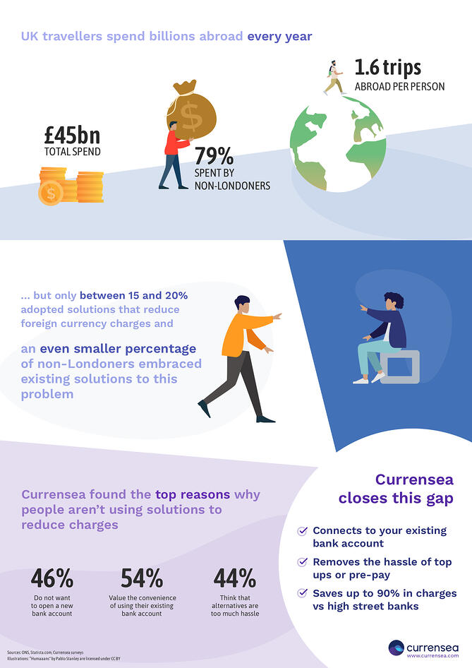 Infographic-Currensea