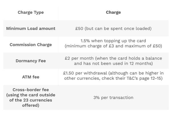 The Post Office Travel Money Card hidden fees