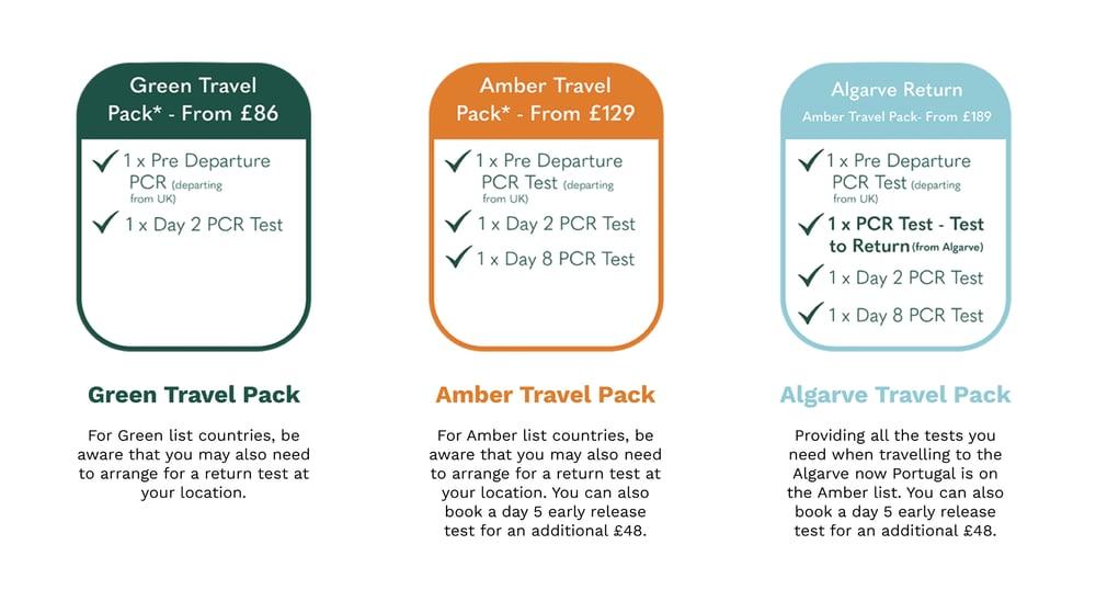 Randox health test packs