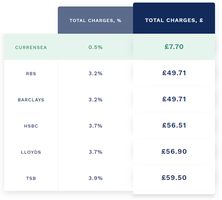 Compare Currensea's card with a high street bank