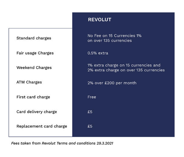 What fees do Revolut charge?